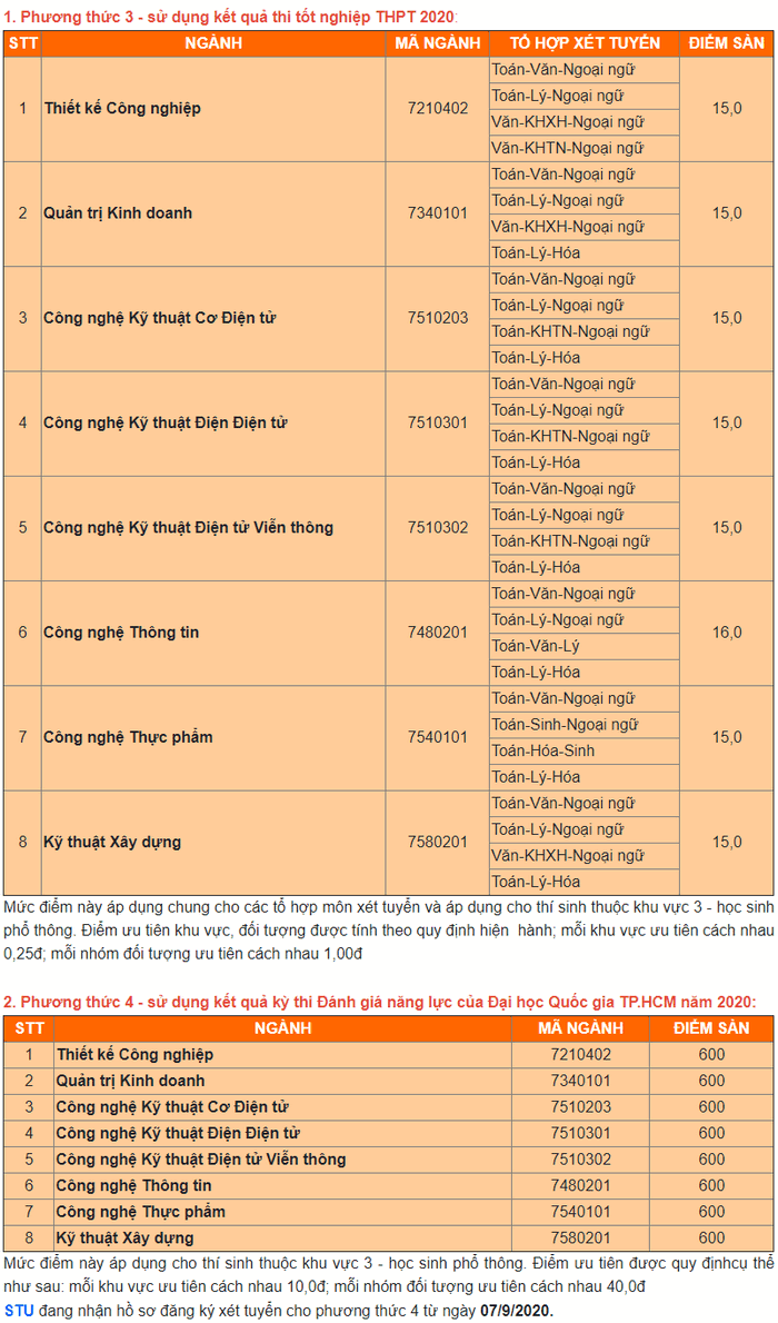 Trường Đại học Công Nghệ Sài Gòn công bố điểm sàn năm 2020