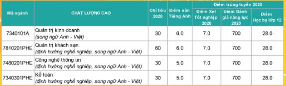 Đại học Nha Trang công bố điểm chuẩn đợt 1 năm 2020