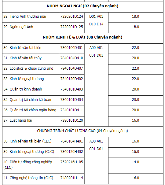 Đại học Hàng Hải và Đại học Quy Nhơn công bố điểm sàn năm 2020. 3