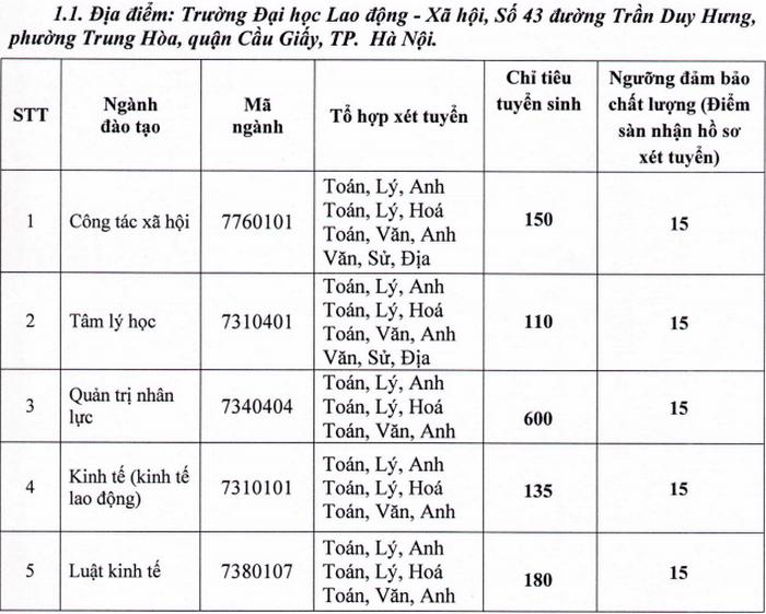 Đại học Kiến Trúc Hà Nội và Đại học Lao Động - Xã Hội công bố điểm sàn năm 2020. 1