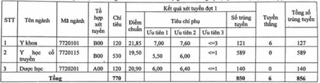 Học viện Y Dược học cổ truyền Việt Nam công bố điểm sàn xét tuyển năm 2020