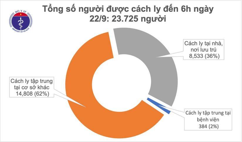 Ngày thứ 20 Việt Nam không ghi nhận ca mắc Covid-19 mới trong cộng đồng