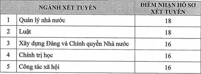Điểm sàn xét tuyển Học viện Cán bộ TPHCM năm 2020