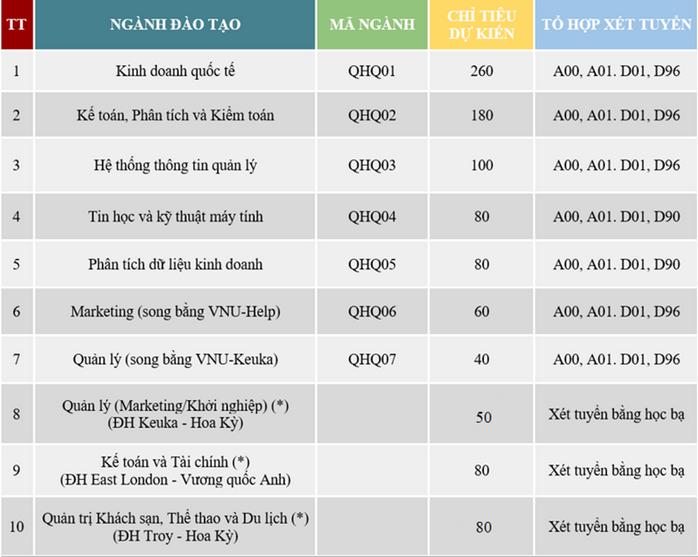 Khoa Quốc tế - ĐHQG Hà Nội tuyển sinh 10 ngành Đại học bằng tiếng Anh năm 2020