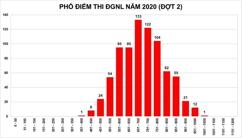 Đại học Quốc gia TP. HCM công bố điểm thi ĐGNL đợt 2 năm 2020