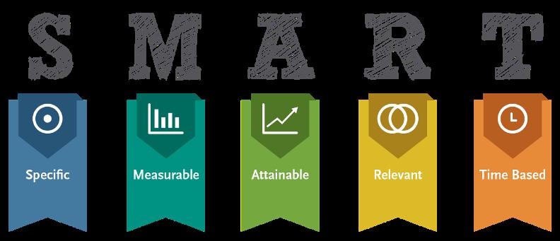 SMART là gì? Cách xác định mục tiêu theo nguyên tác SMART