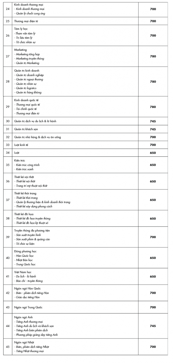 Đại học Công nghệ TP.HCM công bố điểm chuẩn phương thức xét điểm thi Đánh giá năng lực. 1