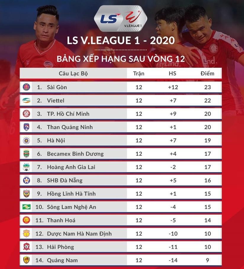 Bảng xếp hạng V.League: HAGL và Nam Định gây thất vọng
