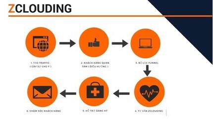 ZClouding là gì? Các sản phẩm của ZClouding