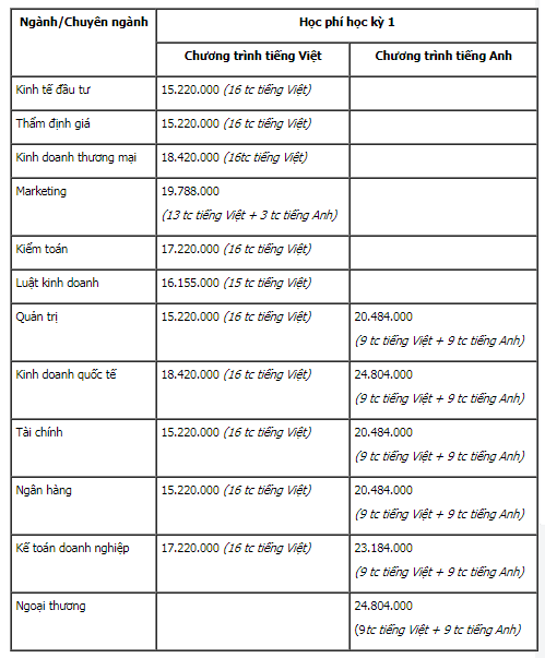 Nhiều trường đại học công bố mức học phí năm học 2020, 12