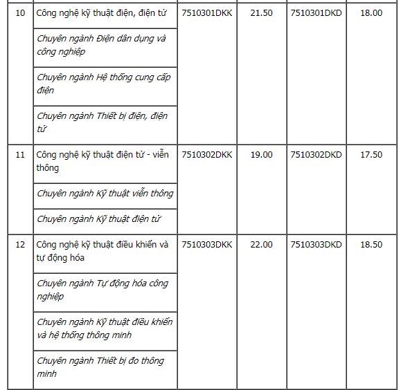 Điểm chuẩn học bạ Đại học Kinh Tế Kỹ Thuật Công Nghiệp năm 2020. 1