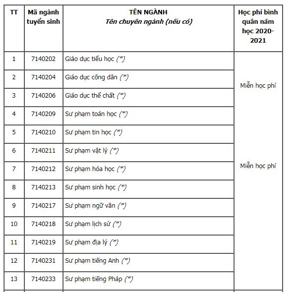 Học phí Đại học Sư Phạm Kỹ Thuật TP.HCM và Đại học Cần Thơ năm 2020.6