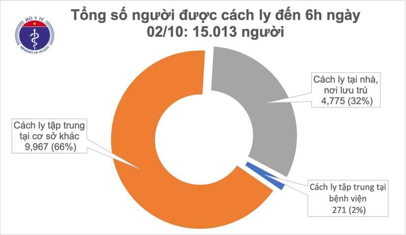 Tròn 1 tháng Việt Nam không ghi nhận ca mắc Covid-19 trong cộng đồng