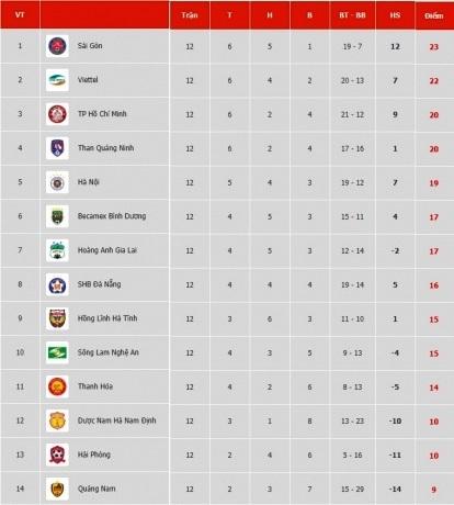 Chỉ số thống kê của DNH Nam Định ở lượt đi V.League