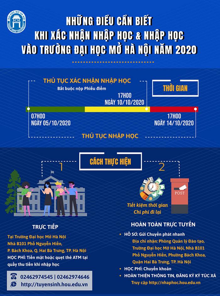 Hồ sơ nhập học Đại học Mở Hà Nội, Đại học Y Hà Nội và Đại học Ngoại ngữ Tin học TPHCM 2020.3