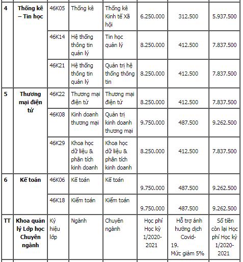 Hồ sơ nhập học và học phí Đại học Kinh Tế-Đại học Đà Nẵng năm 2020. 1