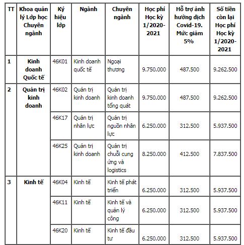 Hồ sơ nhập học và học phí Đại học Kinh Tế-Đại học Đà Nẵng năm 2020. 2