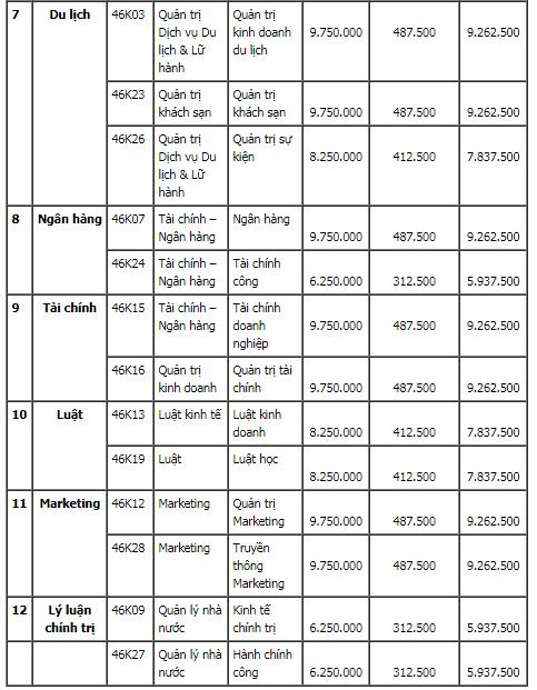 Hồ sơ nhập học và học phí Đại học Kinh Tế-Đại học Đà Nẵng năm 2020