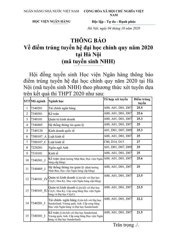 Điểm chuẩn của trường Học Viện Ngân Hàng năm học 2020-2021