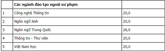 Điểm chuẩn Đại Học Sư Phạm Hà Nội 2 năm học 2020-2021 1