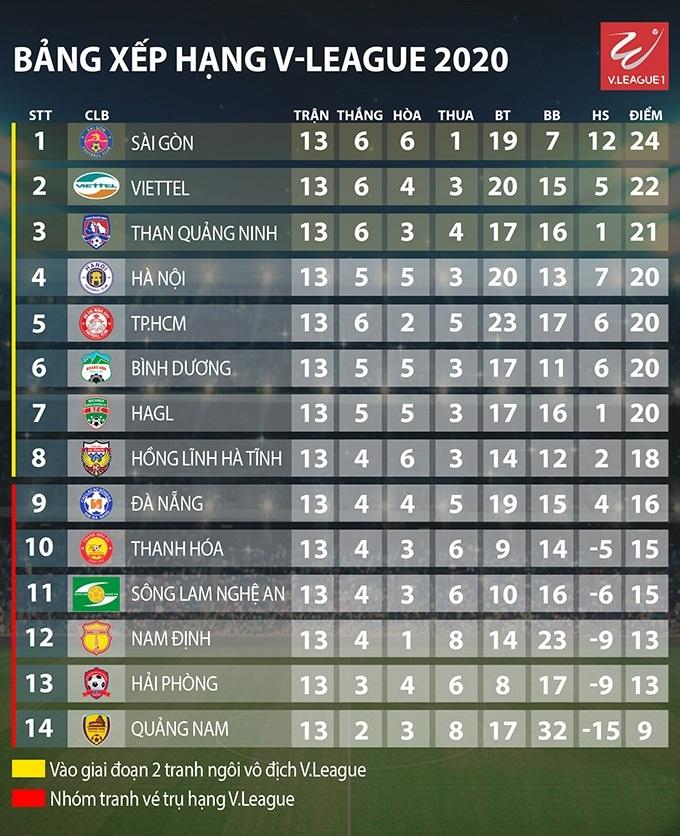 Các chỉ số thống kê về Hải Phòng ở lượt đi V.League
