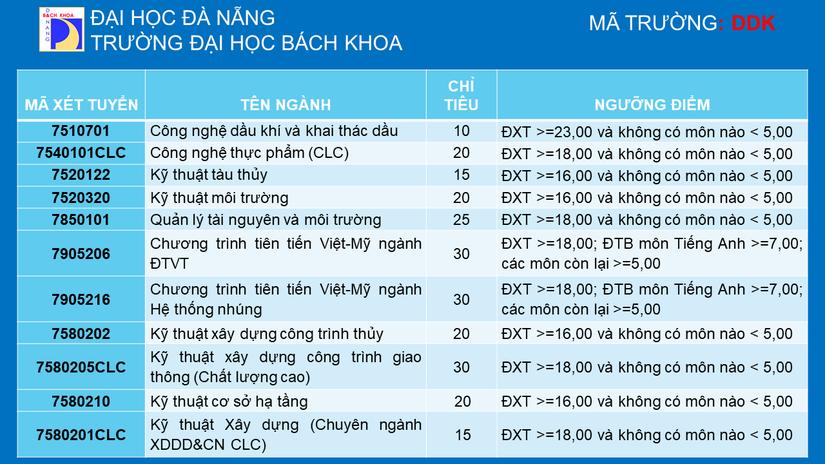 Đại học Bách khoa - ĐH Đà Nẵng xét tuyển bổ sung hơn 200 chỉ tiêu. 1