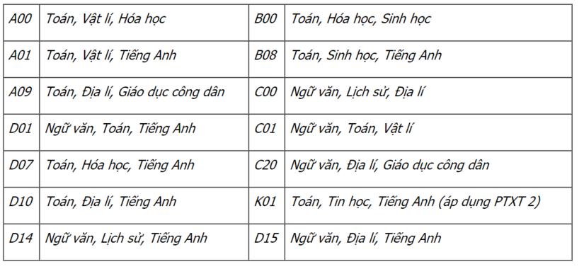 Học viện Nông Nghiệp Việt Nam xét tuyển bổ sung lần 1 năm 2020.6