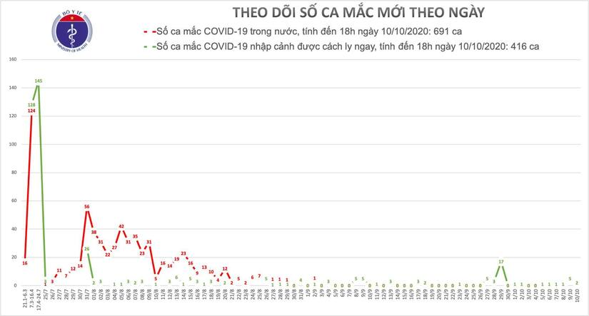 Thêm 2 người mắc Covid-19 mới, Việt Nam có 1107 ca bệnh