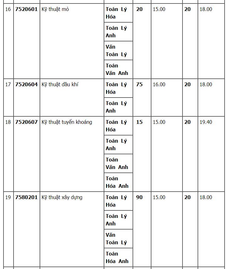 Đại học Mỏ - Địa Chất tuyển sinh bổ sung năm 2020.1