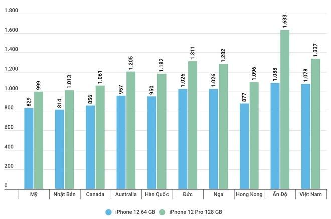 Quốc gia nào bán iPhone 12 đắt nhất thế giới?