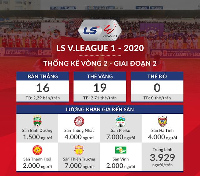 Thống kê về vòng 2 GĐ 2 V.League