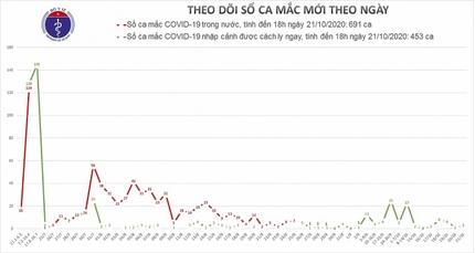 Việt Nam có thêm 3 ca nhiễm Covid-19 mới, bệnh nhân nhỏ nhất 8 tháng tuổi