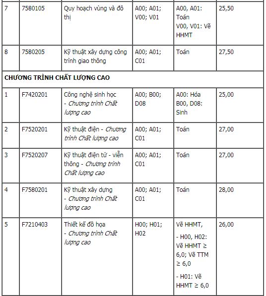 Điểm chuẩn xét tuyển bổ sung ĐH Quốc Tế-ĐHQG TPHCM và ĐH Tôn Đức Thắng 2020. 2