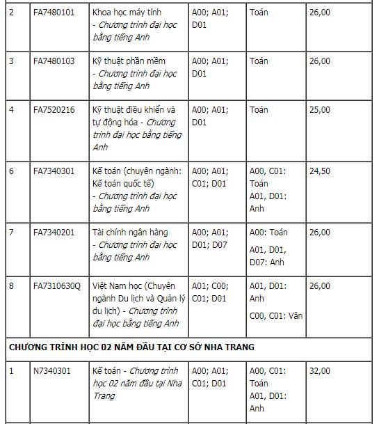 Điểm chuẩn xét tuyển bổ sung ĐH Quốc Tế-ĐHQG TPHCM và ĐH Tôn Đức Thắng 2020. 3