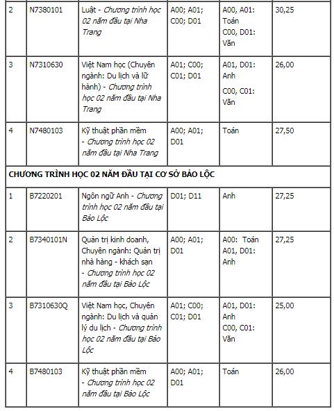 Điểm chuẩn xét tuyển bổ sung ĐH Quốc Tế-ĐHQG TPHCM và ĐH Tôn Đức Thắng 2020.4