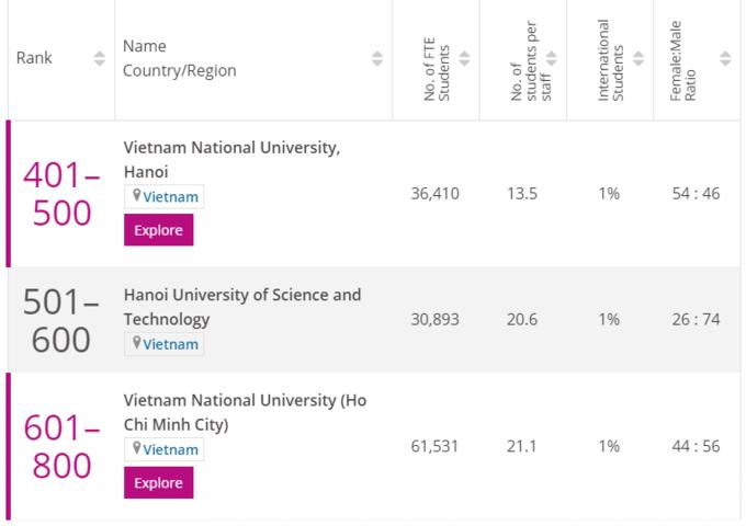 Ba đại học Việt Nam có 5 ngành học lọt top thế giới