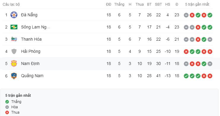 CLB SLNA và Thanh Hóa có chỉ số tốt hơn cả đội đua vô địch