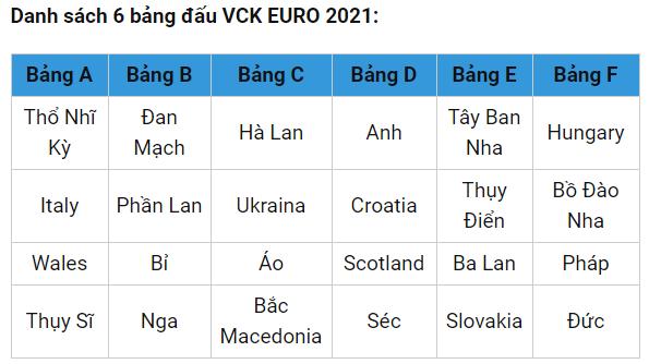 Danh sách 24 đội bóng tham dự VCK EURO 2021