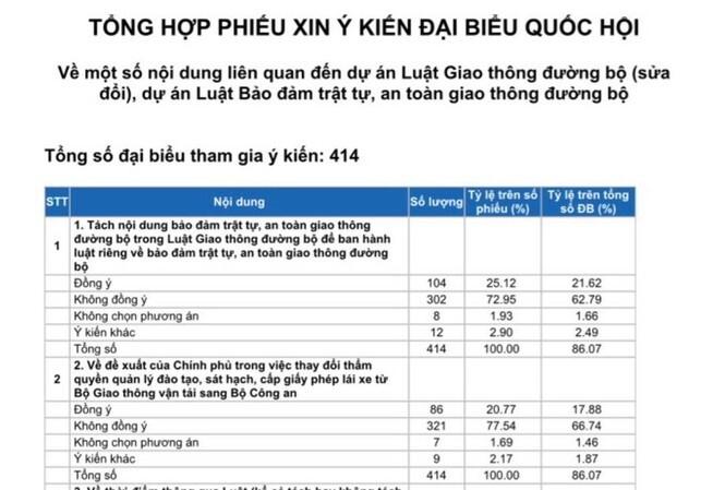 66,74% tổng số ĐBQH không tán thành việc Bộ Công an cấp giấy phép lái xe