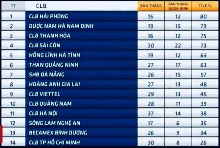 Hiệu suất ghi bàn của các ngoại binh ở V.League