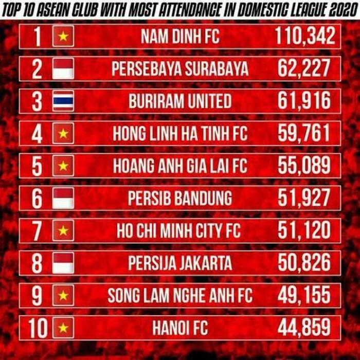 DNH Nam Định vô đối về lượng khán giả tới sân ở Đông Nam Á