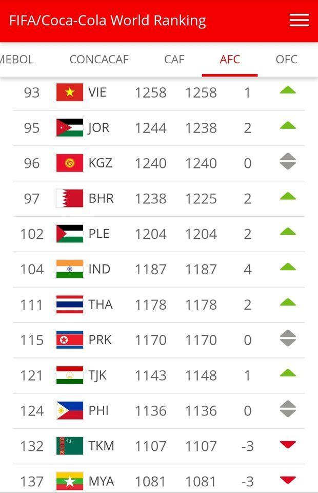 Đội tuyển Việt Nam tăng bậc trên bảng xếp hạng FIFA tháng 10