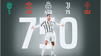 Ronaldo cán mốc 750 bàn thắng trong sự nghiệp