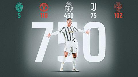 Ronaldo cán mốc 750 bàn trong sự nghiệp