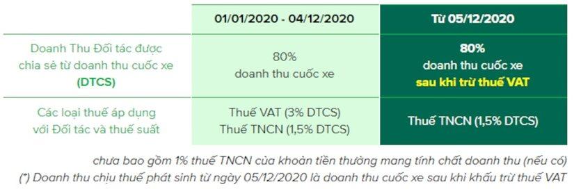Grab tăng giá, áp dụng chính sách thuế mới cho tài xế công nghệ từ 5/12