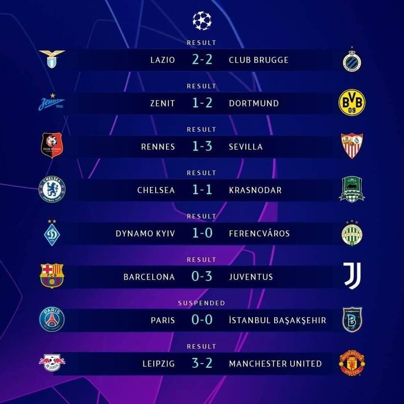 Các đội bóng vào vòng 16 đội Champions League