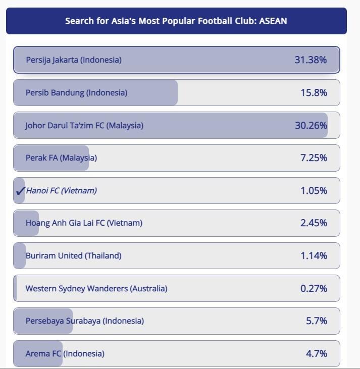 HAGL thất thế ở cuộc đua CLB được yêu thích nhất Đông Nam Á