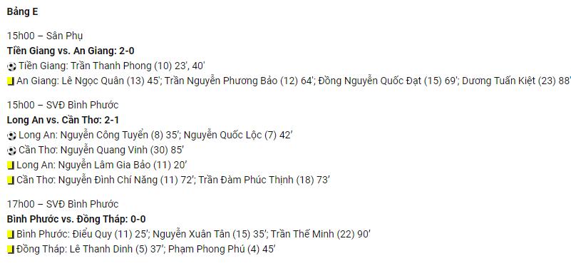 U19 Nam Định và HAGL nhận kết quả bất ngờ