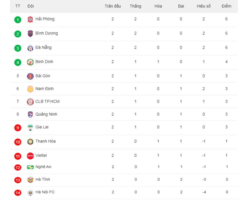Bảng xếp hạng V.League 2021
