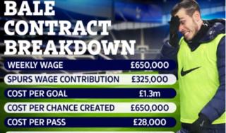 Choáng: Tottenham phải trả 41 tỷ đồng cho 1 bàn thắng của Bale